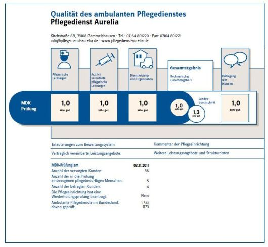 Pflegetranzparenzbericht - Pflegedienst Aurelia im Kreis Göppingen